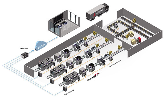 Control Centralizado y Control Distribuido en qnv.com