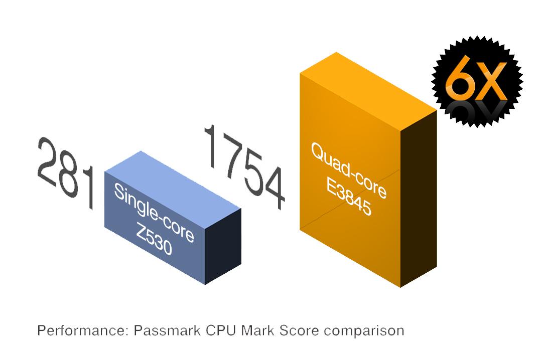 cámara inteligente QNV-Adlink-Neon-1040 procesador