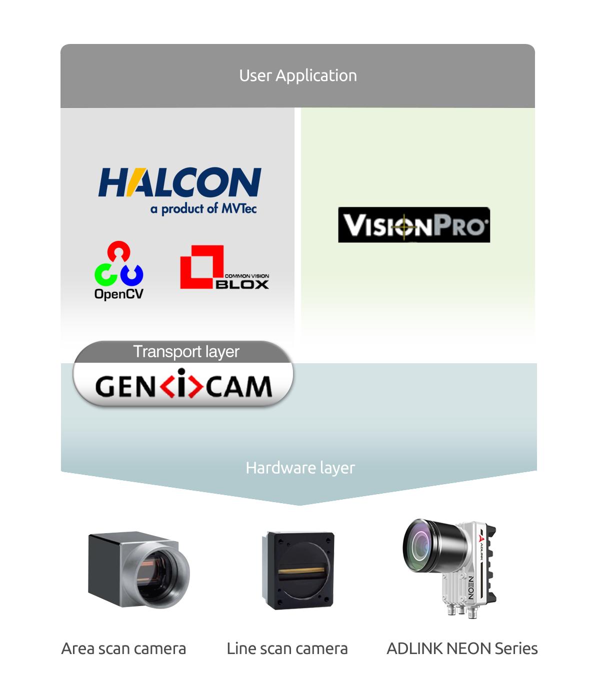 cámara inteligente QNV-Adlink-Neon-1040 apps de terceros